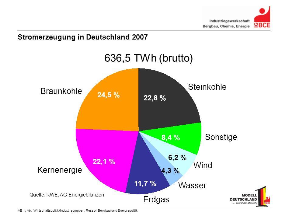 VB 1, Abt. Wirtschaftspolitik/Industriegruppen, Ressort Bergbau und Energiepolitik 636,5 TWh (brutto) Braunkohle Kernenergie Erdgas Wasser Wind Sonsti