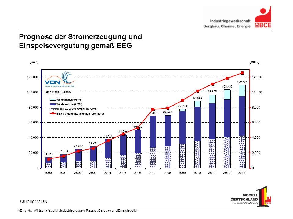 VB 1, Abt. Wirtschaftspolitik/Industriegruppen, Ressort Bergbau und Energiepolitik Prognose der Stromerzeugung und Einspeisevergütung gemäß EEG Quelle