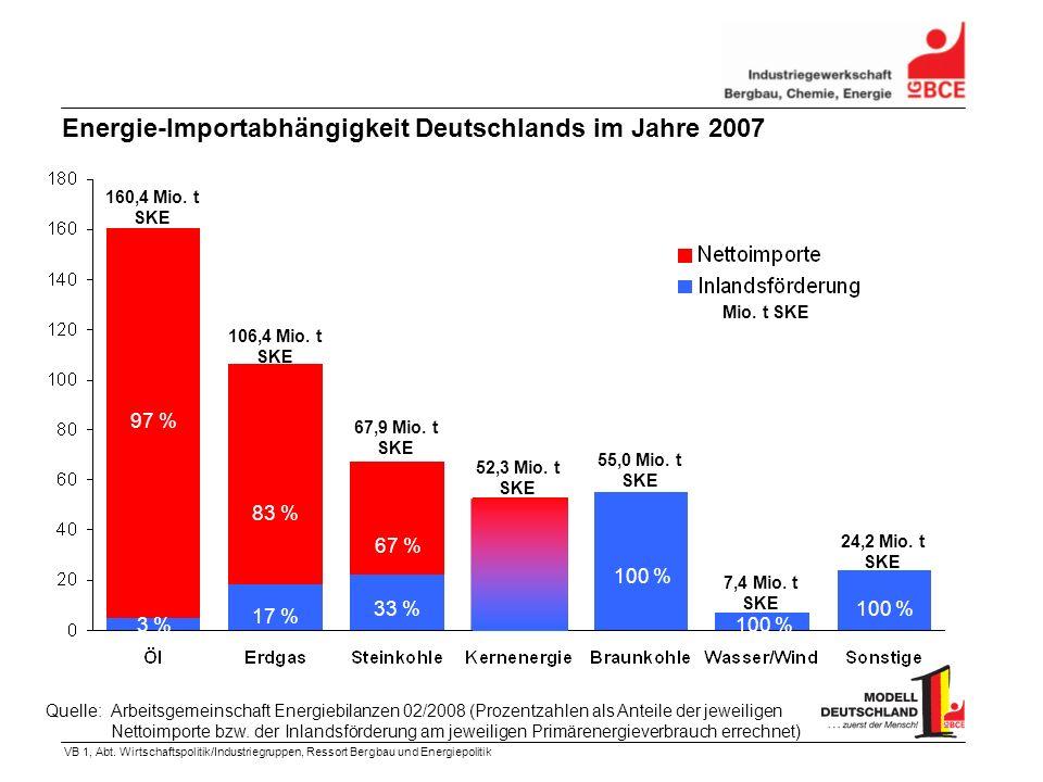VB 1, Abt. Wirtschaftspolitik/Industriegruppen, Ressort Bergbau und Energiepolitik 160,4 Mio. t SKE Quelle:Arbeitsgemeinschaft Energiebilanzen 02/2008