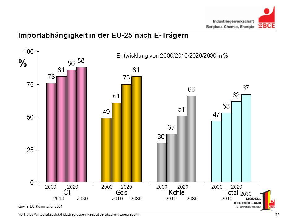 VB 1, Abt. Wirtschaftspolitik/Industriegruppen, Ressort Bergbau und Energiepolitik 32 % Importabhängigkeit in der EU-25 nach E-Trägern Entwicklung von