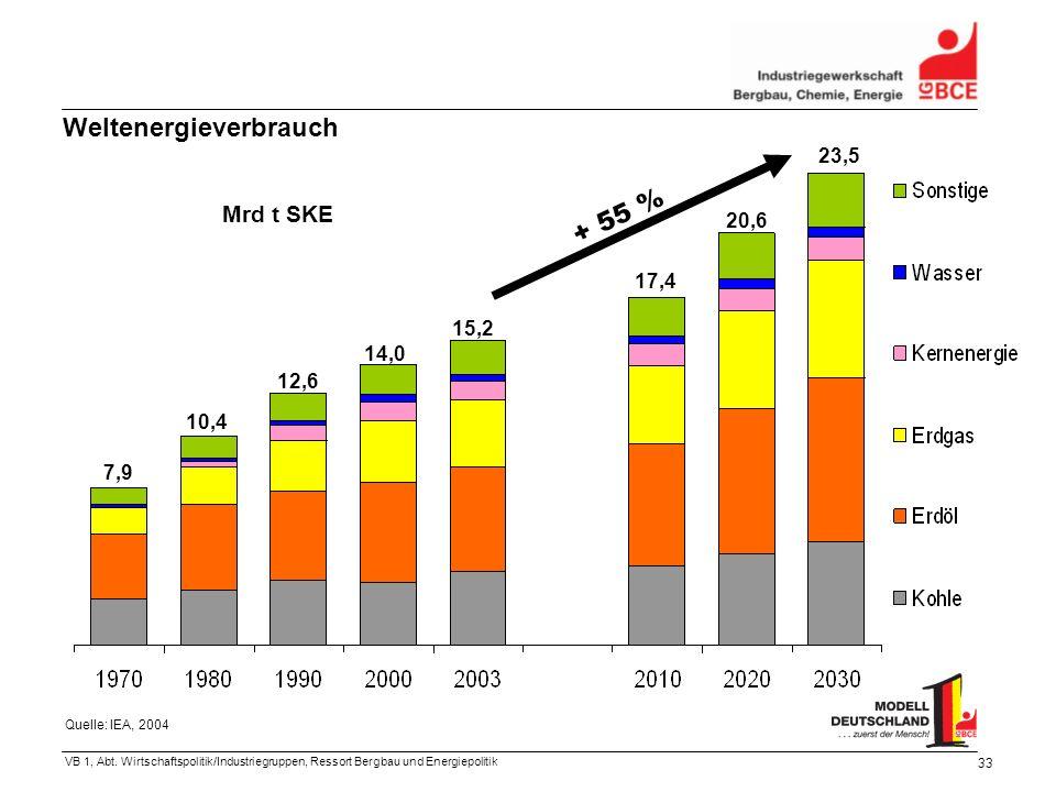 VB 1, Abt. Wirtschaftspolitik/Industriegruppen, Ressort Bergbau und Energiepolitik 33 Weltenergieverbrauch Mrd t SKE 7,9 10,4 12,6 14,0 15,2 17,4 20,6