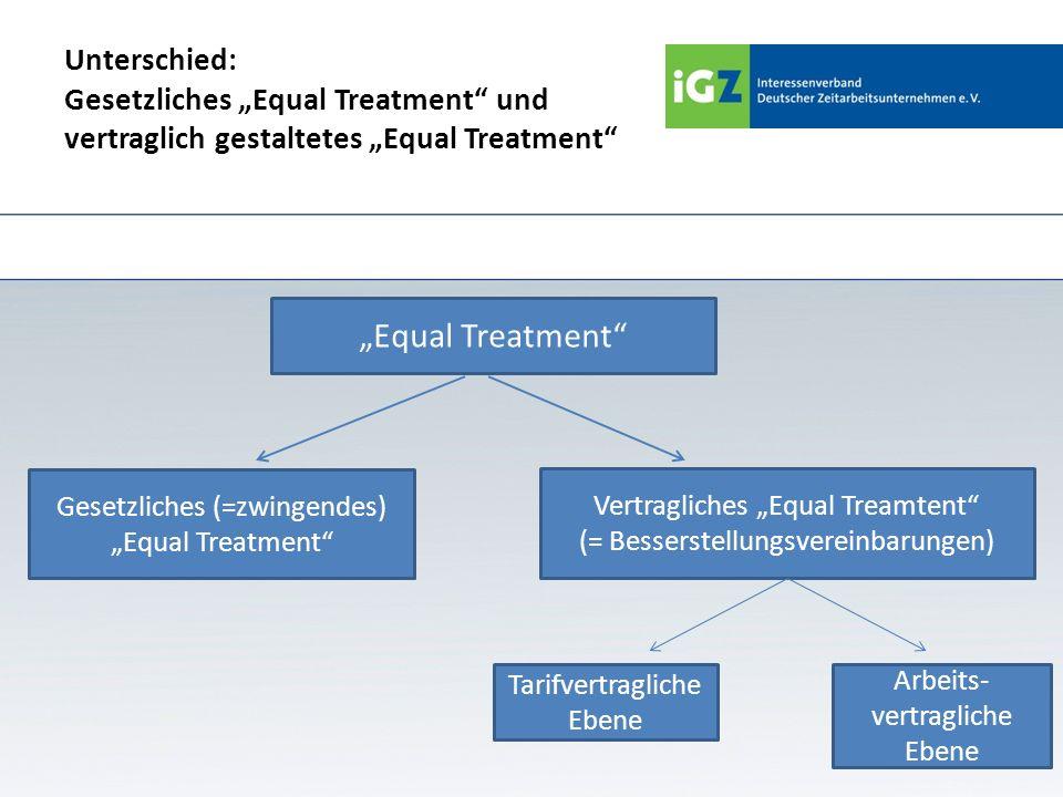 Unterschied: Gesetzliches Equal Treatment und vertraglich gestaltetes Equal Treatment Equal Treatment Gesetzliches (=zwingendes) Equal Treatment Vertr