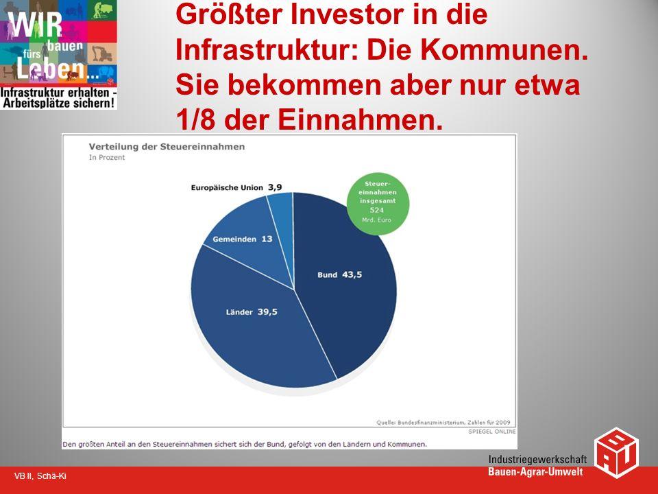 VB II, Schä-Ki Größter Investor in die Infrastruktur: Die Kommunen. Sie bekommen aber nur etwa 1/8 der Einnahmen.