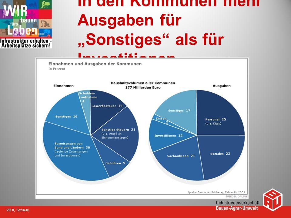 VB II, Schä-Ki In den Kommunen mehr Ausgaben für Sonstiges als für Investitionen