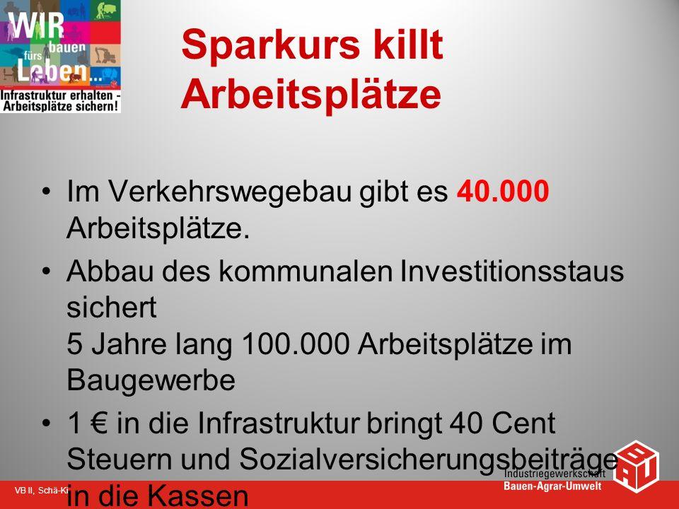 VB II, Schä-Ki Sparkurs killt Arbeitsplätze Im Verkehrswegebau gibt es 40.000 Arbeitsplätze. Abbau des kommunalen Investitionsstaus sichert 5 Jahre la