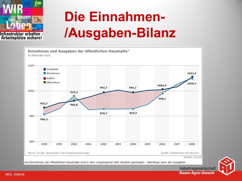 VB II, Schä-Ki Die Einnahmen- /Ausgaben-Bilanz