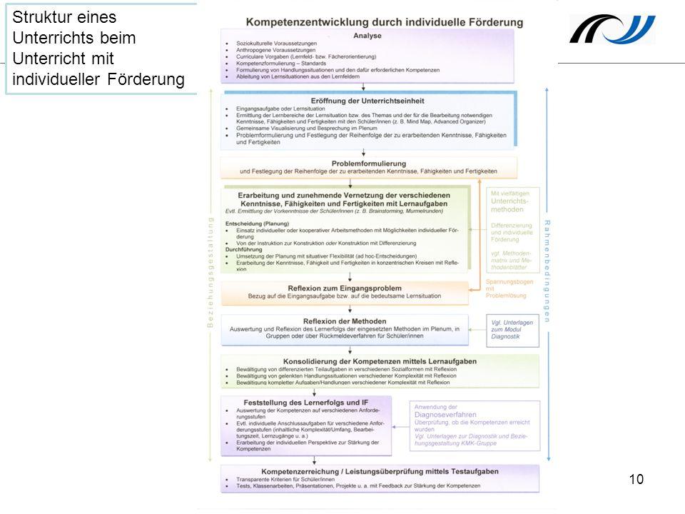 Struktur eines Unterrichts beim Unterricht mit individueller Förderung 10