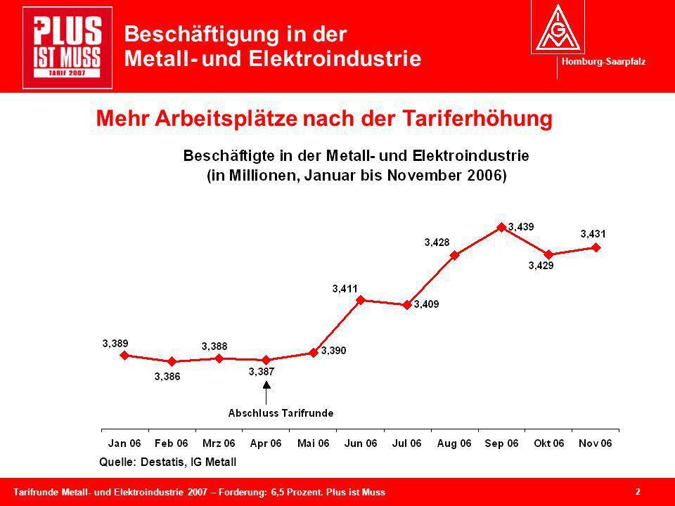 Homburg-Saarpfalz 2 Tarifrunde Metall- und Elektroindustrie 2007 – Forderung: 6,5 Prozent. Plus ist Muss Beschäftigung in der Metall- und Elektroindus