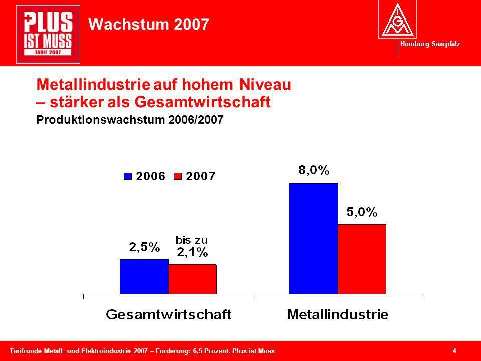 Homburg-Saarpfalz 4 Tarifrunde Metall- und Elektroindustrie 2007 – Forderung: 6,5 Prozent. Plus ist Muss Wachstum 2007 Metallindustrie auf hohem Nivea