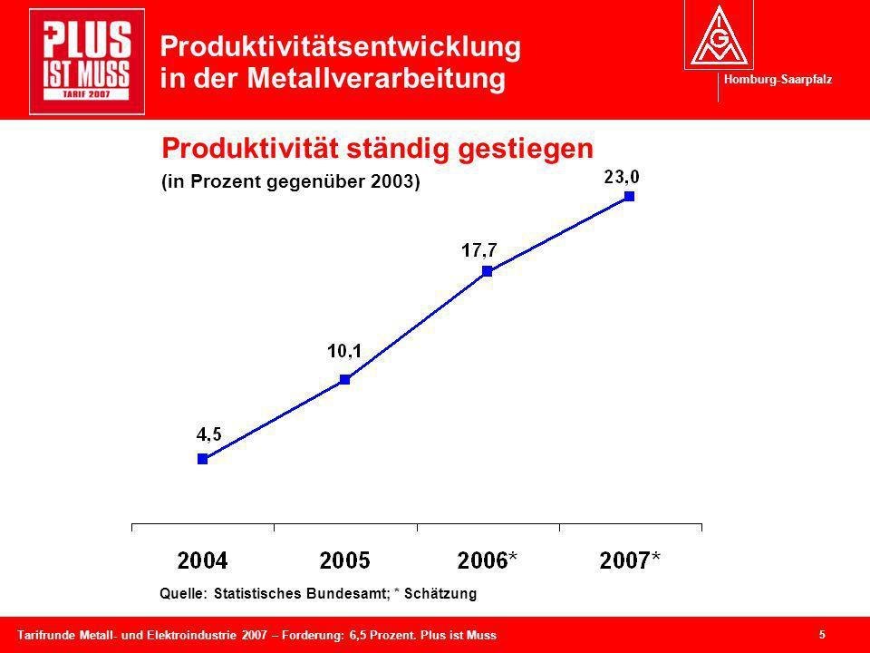 Homburg-Saarpfalz 5 Tarifrunde Metall- und Elektroindustrie 2007 – Forderung: 6,5 Prozent. Plus ist Muss Produktivitätsentwicklung in der Metallverarb
