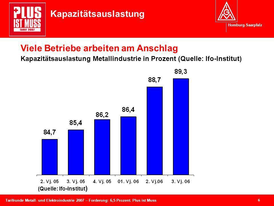 Homburg-Saarpfalz 6 Tarifrunde Metall- und Elektroindustrie 2007 – Forderung: 6,5 Prozent. Plus ist Muss Kapazitätsauslastung Viele Betriebe arbeiten