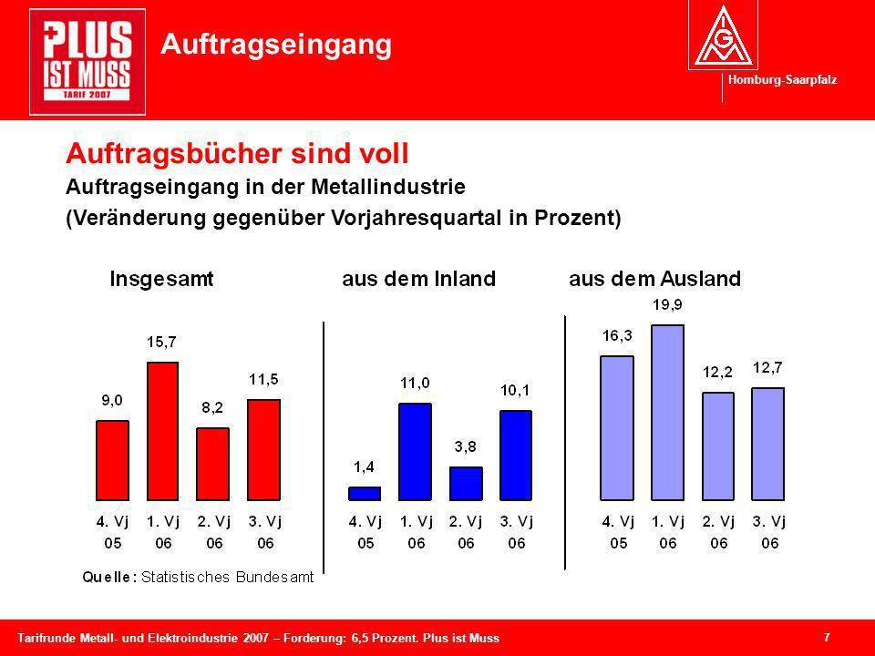 Homburg-Saarpfalz 7 Tarifrunde Metall- und Elektroindustrie 2007 – Forderung: 6,5 Prozent. Plus ist Muss Auftragseingang Auftragsbücher sind voll Auft