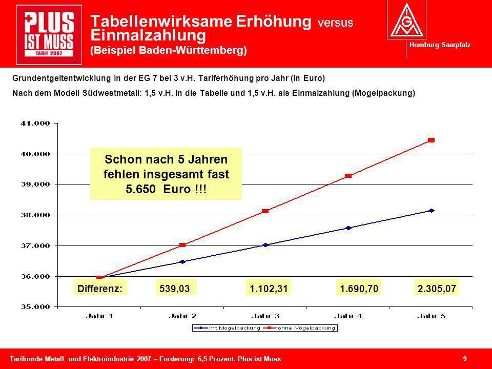 Homburg-Saarpfalz 9 Tarifrunde Metall- und Elektroindustrie 2007 – Forderung: 6,5 Prozent. Plus ist Muss Grundentgeltentwicklung in der EG 7 bei 3 v.H