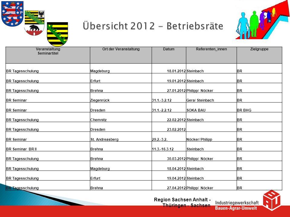 Region Sachsen Anhalt - Thüringen - Sachsen Veranstaltung Seminartitel Ort der VeranstaltungDatumReferenten_innenZielgruppe BR TagesschulungMagdeburg1