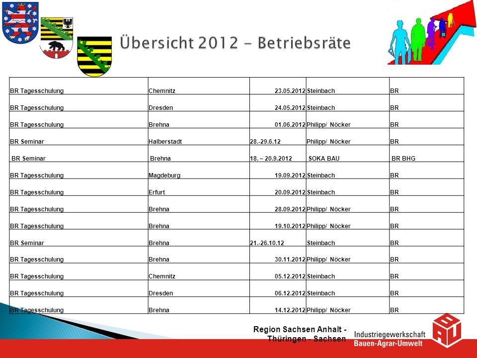 Region Sachsen Anhalt - Thüringen - Sachsen BR TagesschulungChemnitz23.05.2012SteinbachBR BR TagesschulungDresden24.05.2012SteinbachBR BR Tagesschulun