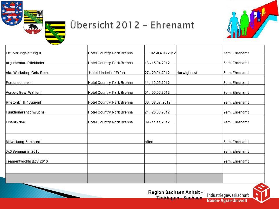 Region Sachsen Anhalt - Thüringen - Sachsen Eff. Sitzungsleitung IIHotel Country Park Brehna02.-0 4.03.2012 Sem. Ehrenamt Argumentat. RückholerHotel C
