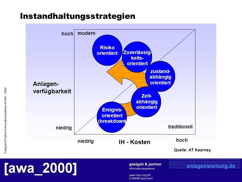 Gastgeb & Partner Informationssysteme © 2007 - 2008 modern niedrig Risiko orientiert Zeit- abhängig orientiert Ereignis- orientiert (breakdown) zustan