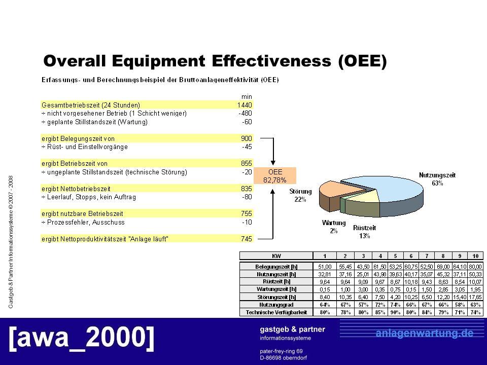 Gastgeb & Partner Informationssysteme © 2007 - 2008 Maschinenlogbuch (Beispiel)