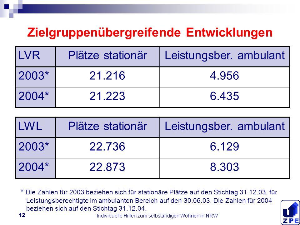 Individuelle Hilfen zum selbständigen Wohnen in NRW 12 Zielgruppenübergreifende Entwicklungen LVRPlätze stationärLeistungsber.