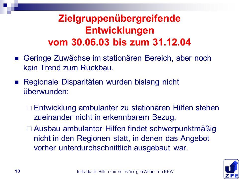 Individuelle Hilfen zum selbständigen Wohnen in NRW 13 Zielgruppenübergreifende Entwicklungen vom 30.06.03 bis zum 31.12.04 Geringe Zuwächse im stationären Bereich, aber noch kein Trend zum Rückbau.