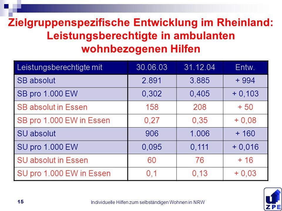 Individuelle Hilfen zum selbständigen Wohnen in NRW 15 Zielgruppenspezifische Entwicklung im Rheinland: Leistungsberechtigte in ambulanten wohnbezogenen Hilfen Leistungsberechtigte mit30.06.0331.12.04Entw.