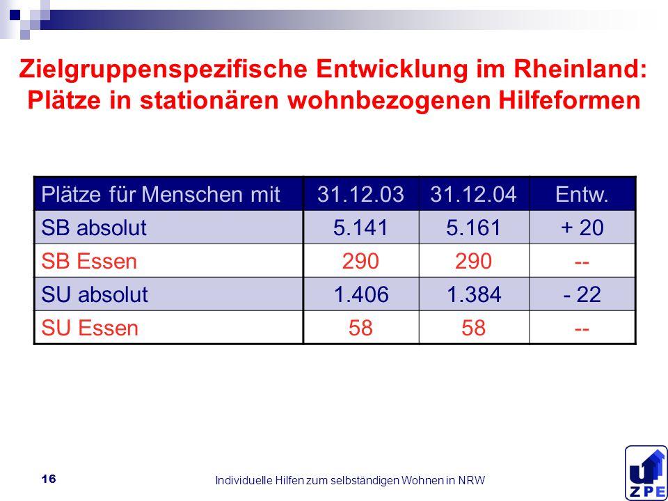 Individuelle Hilfen zum selbständigen Wohnen in NRW 16 Zielgruppenspezifische Entwicklung im Rheinland: Plätze in stationären wohnbezogenen Hilfeformen Plätze für Menschen mit31.12.0331.12.04Entw.