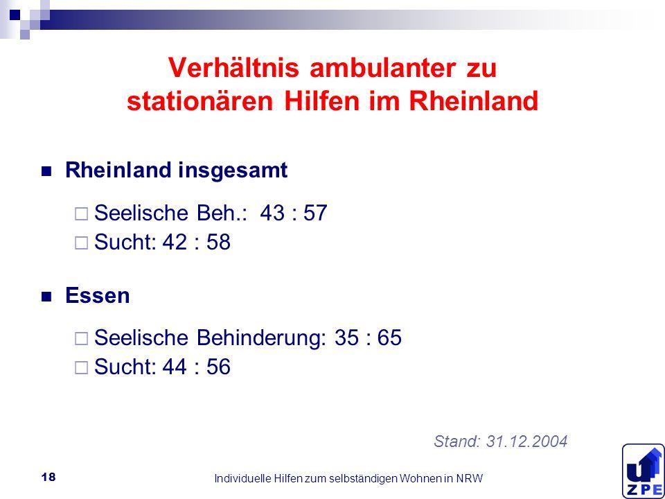 Individuelle Hilfen zum selbständigen Wohnen in NRW 18 Verhältnis ambulanter zu stationären Hilfen im Rheinland Rheinland insgesamt Seelische Beh.: 43 : 57 Sucht: 42 : 58 Essen Seelische Behinderung: 35 : 65 Sucht: 44 : 56 Stand: 31.12.2004
