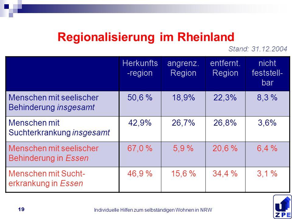 Individuelle Hilfen zum selbständigen Wohnen in NRW 19 Regionalisierung im Rheinland Herkunfts -region angrenz.