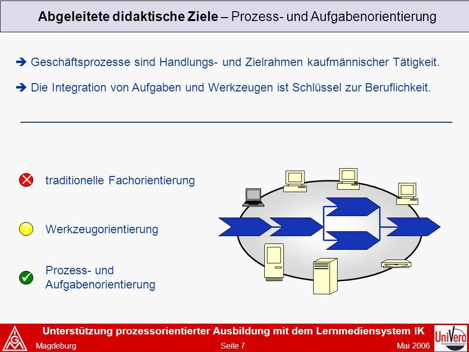 Unterstützung prozessorientierter Ausbildung mit dem Lernmediensystem IK Magdeburg Seite 7 Mai 2006 Abgeleitete didaktische Ziele – Prozess- und Aufgabenorientierung Geschäftsprozesse sind Handlungs- und Zielrahmen kaufmännischer Tätigkeit.