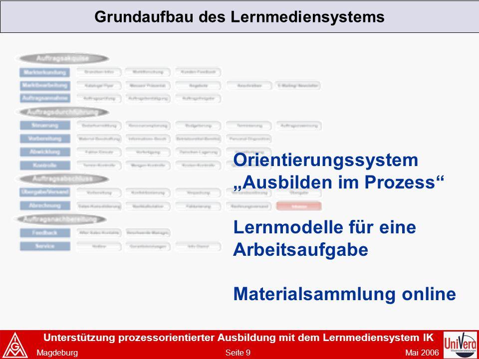 Unterstützung prozessorientierter Ausbildung mit dem Lernmediensystem IK Magdeburg Seite 9 Mai 2006 Grundaufbau des Lernmediensystems Orientierungssystem Ausbilden im Prozess Lernmodelle für eine Arbeitsaufgabe Materialsammlung online