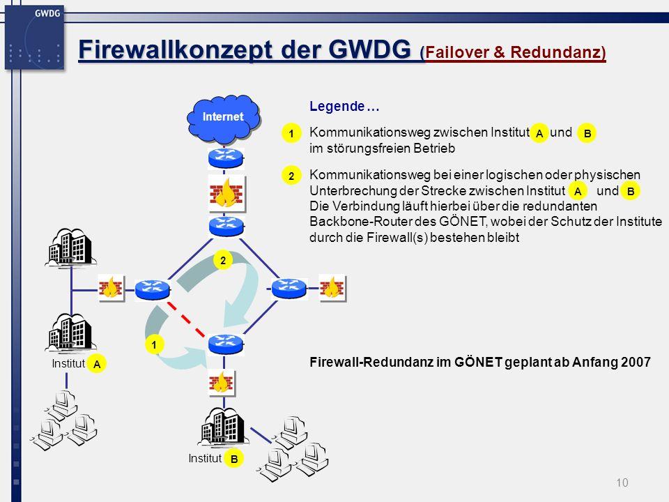 10 Firewallkonzept der GWDG ( Firewallkonzept der GWDG (Failover & Redundanz) 1 Kommunikationsweg bei einer logischen oder physischen Unterbrechung der Strecke zwischen Institut und Die Verbindung läuft hierbei über die redundanten Backbone-Router des GÖNET, wobei der Schutz der Institute durch die Firewall(s) bestehen bleibt Firewall-Redundanz im GÖNET geplant ab Anfang 2007 Kommunikationsweg zwischen Institut und im störungsfreien Betrieb 2 Internet Institut Legende … 12ABABAB Institut