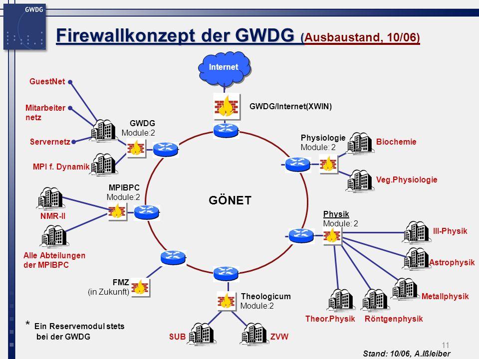 11 Firewallkonzept der GWDG ( Firewallkonzept der GWDG (Ausbaustand, 10/06) Internet GWDG Module:2 Physiologie Module: 2 Theologicum Module:2 GWDG/Internet(XWIN) Physik Module: 2 FMZ (in Zukunft) MPIBPC Module:2 GÖNET Theor.PhysikRöntgenphysik Metallphysik Astrophysik III-Physik Biochemie Veg.Physiologie Servernetz MPI f.
