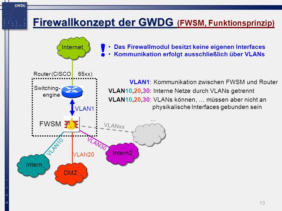 13 Firewallkonzept der GWDG Firewallkonzept der GWDG (FWSM, Funktionsprinzip) FWSM Internet Intern DMZ Intern2 VLAN20 VLAN30 VLAN10 Router (CISCO 65xx) VLAN1 Switching- engine VLAN1: Kommunikation zwischen FWSM und Router VLAN10,20,30: Interne Netze durch VLANs getrennt … VLAN10,20,30: VLANs können, … müssen aber nicht an physikalische Interfaces gebunden sein VLANxx Das Firewallmodul besitzt keine eigenen Interfaces Kommunikation erfolgt ausschließlich über VLANs !
