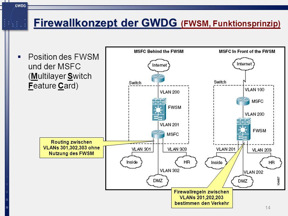 14 Firewallkonzept der GWDG Firewallkonzept der GWDG (FWSM, Funktionsprinzip) Position des FWSM und der MSFC (Multilayer Switch Feature Card) Routing
