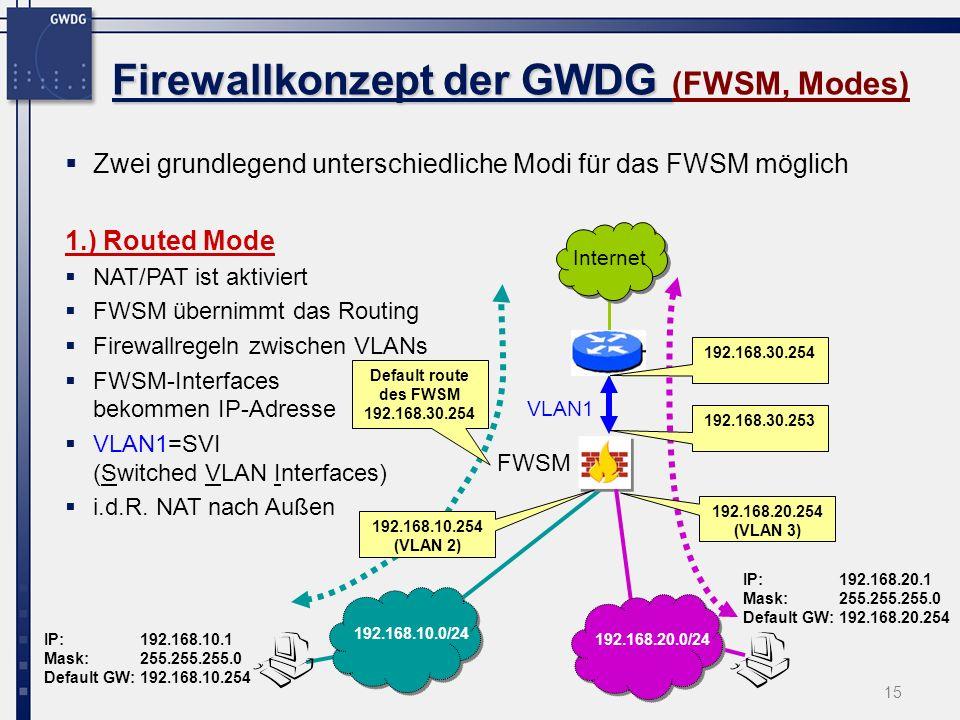 15 Firewallkonzept der GWDG Firewallkonzept der GWDG (FWSM, Modes) Zwei grundlegend unterschiedliche Modi für das FWSM möglich 1.) Routed Mode NAT/PAT ist aktiviert FWSM übernimmt das Routing Firewallregeln zwischen VLANs FWSM-Interfaces bekommen IP-Adresse VLAN1=SVI (Switched VLAN Interfaces) i.d.R.
