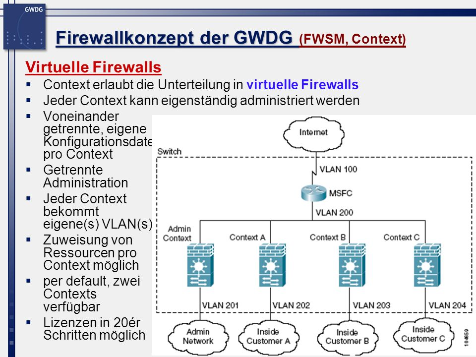 17 Firewallkonzept der GWDG Firewallkonzept der GWDG (FWSM, Context) Virtuelle Firewalls Context erlaubt die Unterteilung in virtuelle Firewalls Jeder Context kann eigenständig administriert werden Voneinander getrennte, eigene Konfigurationsdatei pro Context Getrennte Administration Jeder Context bekommt eigene(s) VLAN(s) Zuweisung von Ressourcen pro Context möglich per default, zwei Contexts verfügbar Lizenzen in 20ér Schritten möglich