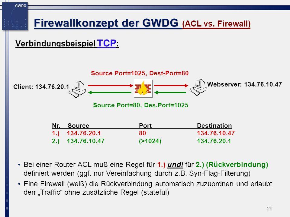 29 Firewallkonzept der GWDG Firewallkonzept der GWDG (ACL vs. Firewall) Verbindungsbeispiel TCP : Webserver: 134.76.10.47 Client: 134.76.20.1 Nr. Sour