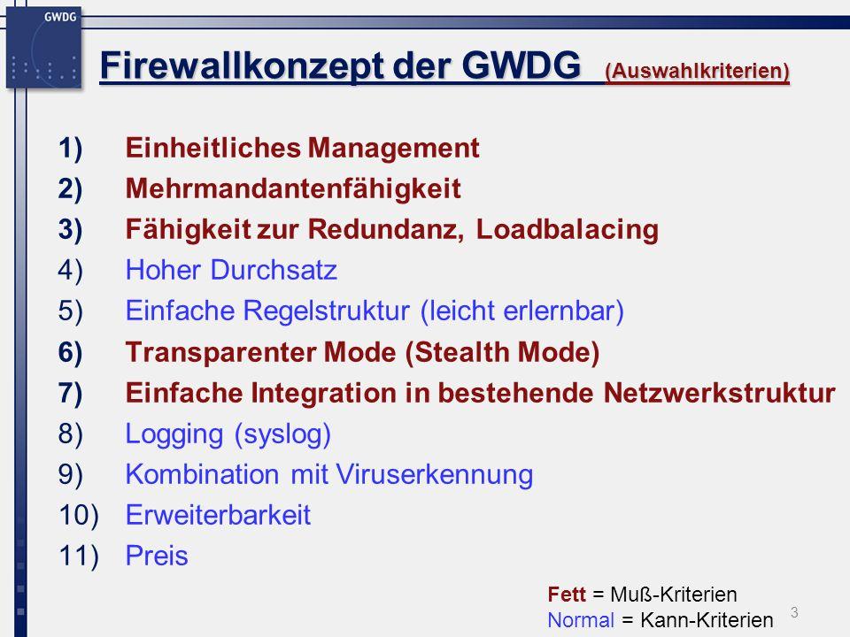 3 Firewallkonzept der GWDG (Auswahlkriterien) 1)Einheitliches Management 2)Mehrmandantenfähigkeit 3)Fähigkeit zur Redundanz, Loadbalacing 4)Hoher Durchsatz 5)Einfache Regelstruktur (leicht erlernbar) 6)Transparenter Mode (Stealth Mode) 7)Einfache Integration in bestehende Netzwerkstruktur 8)Logging (syslog) 9)Kombination mit Viruserkennung 10)Erweiterbarkeit 11)Preis Fett = Muß-Kriterien Normal = Kann-Kriterien