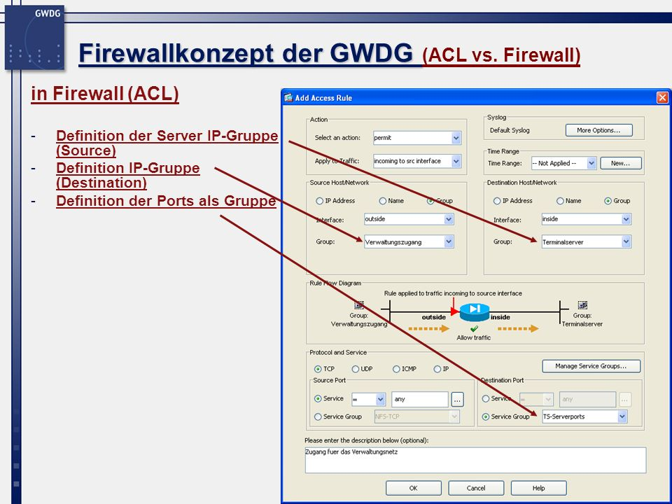 32 Firewallkonzept der GWDG Firewallkonzept der GWDG (ACL vs. Firewall) in Firewall (ACL) -Definition der Server IP-Gruppe (Source) -Definition IP-Gru