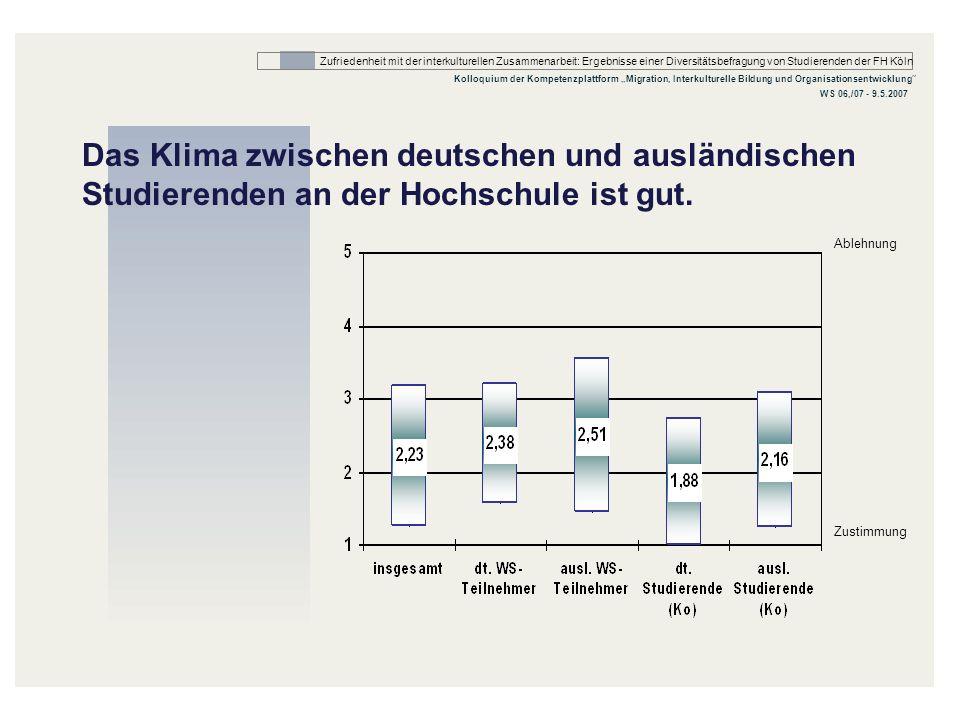 Zufriedenheit mit der interkulturellen Zusammenarbeit: Ergebnisse einer Diversitätsbefragung von Studierenden der FH Köln Kolloquium der Kompetenzplat