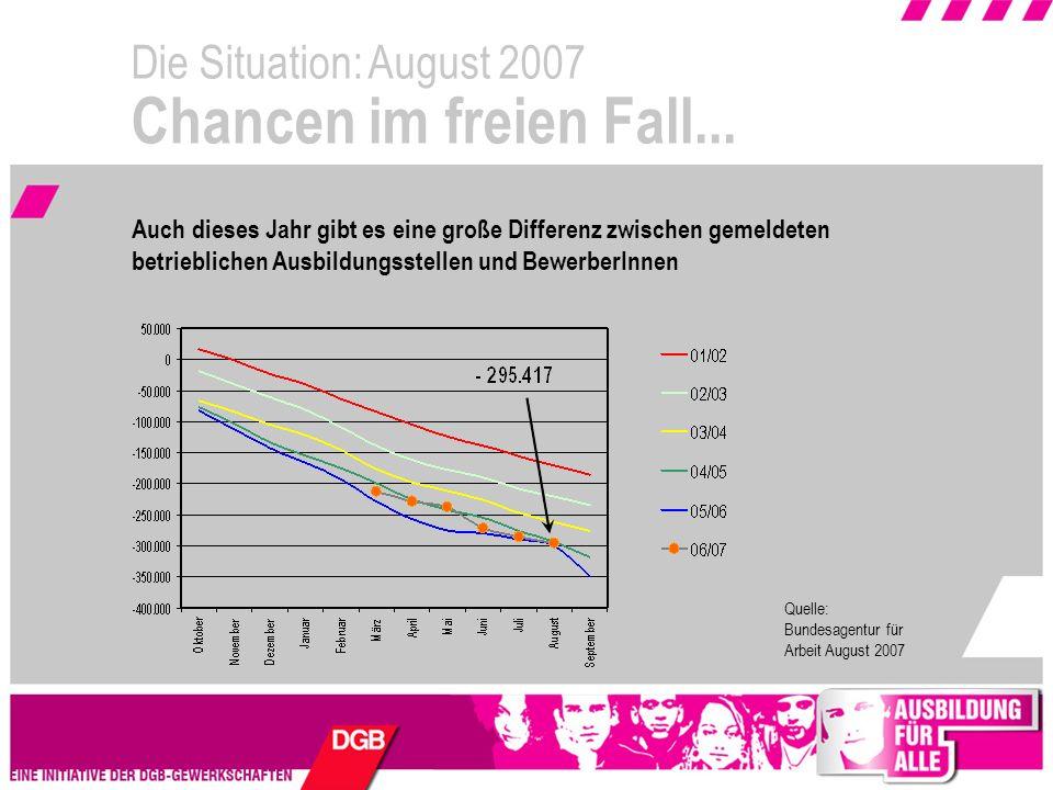 Die Situation: August 2007 Chancen im freien Fall...