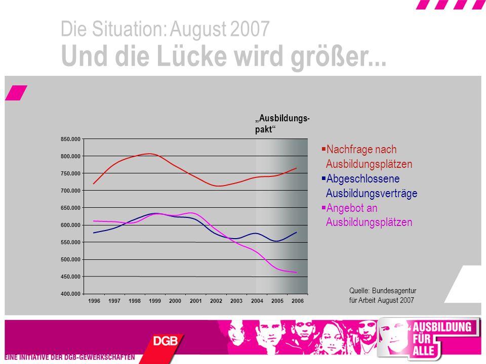 Die Situation: August 2007 Und die Lücke wird größer...