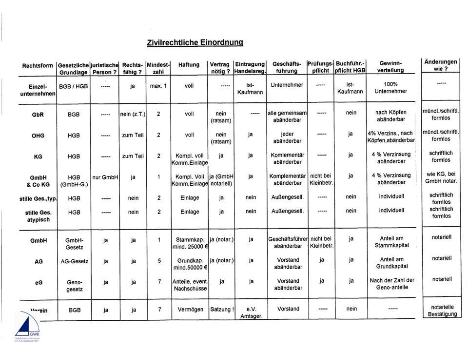 Zivilrechtliche Einordnung Auflistung von Rechtsformen Stienkemeier Freie Ausbildung DEMETER NRW & Hessen 3. Lehrjahr Sebastian Bauer 27