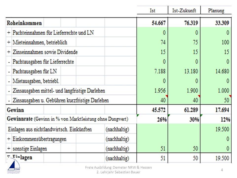 KG Vorteile: Der Kommanditist haftet nur mit der Höhe seiner Stammeinlage Mindestkapital ist nicht vorgeschrieben Hohes Ansehen bei Banken, da Sie als Komplementär voll haften Hohe Entscheidungsgewalt Freie Ausbildung DEMETER NRW & Hessen 3.+4.