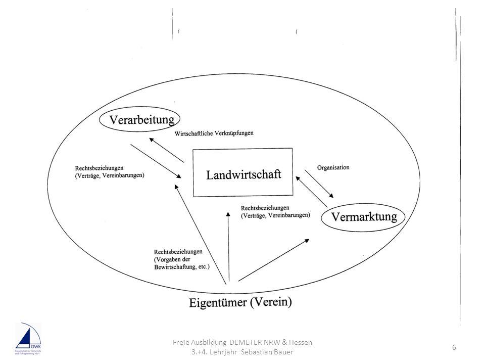 Zivilrechtliche Einordnung Auflistung von Rechtsformen Stienkemeier Freie Ausbildung DEMETER NRW & Hessen 3.