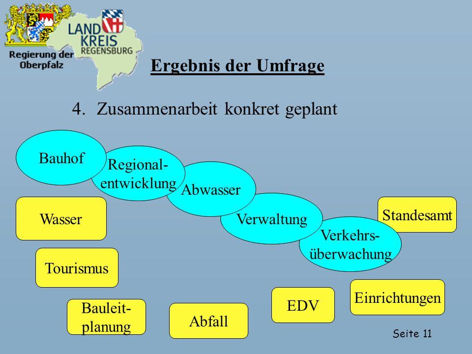 Seite 11 Standesamt EDV Verkehrs- überwachung Verwaltung Abwasser Regional- entwicklung Ergebnis der Umfrage 4.Zusammenarbeit konkret geplant Bauhof T