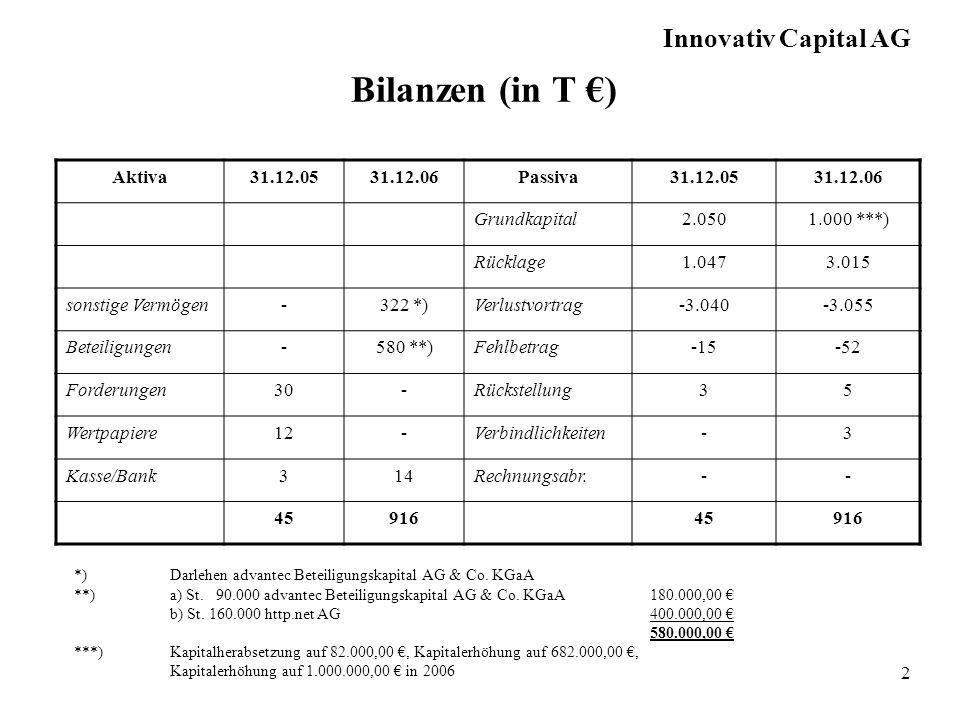 Innovativ Capital AG 2 Bilanzen (in T ) Aktiva31.12.0531.12.06Passiva31.12.0531.12.06 Grundkapital2.0501.000 ***) Rücklage1.0473.015 sonstige Vermögen-322 *)Verlustvortrag-3.040-3.055 Beteiligungen-580 **)Fehlbetrag-15-52 Forderungen30-Rückstellung35 Wertpapiere12-Verbindlichkeiten-3 Kasse/Bank314Rechnungsabr.-- 4591645916 *)Darlehen advantec Beteiligungskapital AG & Co.