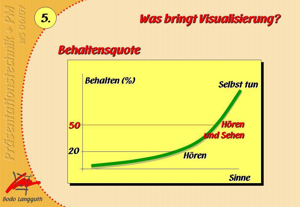 Bodo Langguth 5. Was bringt Visualisierung? Behalten (%) Sinne Behaltensquote 50 20 Hören Hören und Sehen Selbst tun