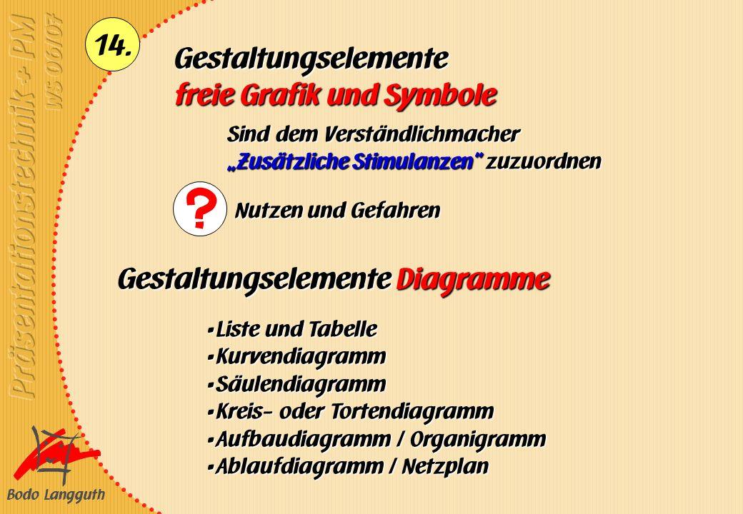 Bodo Langguth 14. Gestaltungselemente freie Grafik und Symbole Sind dem Verständlichmacher Zusätzliche Stimulanzen zuzuordnen Nutzen und Gefahren Gest