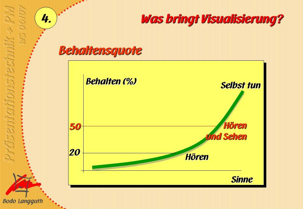 Bodo Langguth 4. Was bringt Visualisierung? Behalten (%) Sinne Behaltensquote 50 20 Hören Hören und Sehen Selbst tun